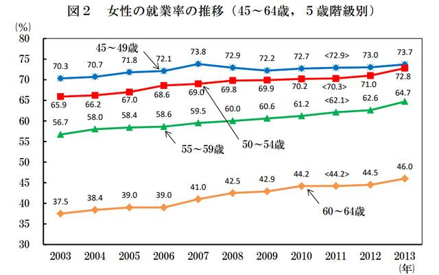 40代女性の仕事就業率