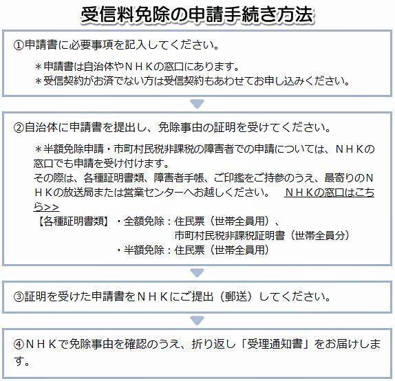NHK受信料の免除制度|手続きの方法